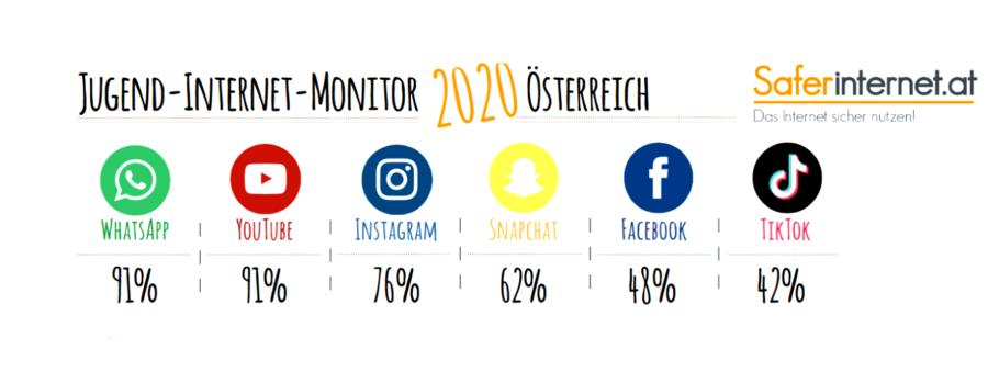 Jugend-Internet-Monitor 2020 Österreich